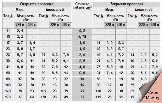 00.Svoymaster.com.tablitsa-napyazheniy-i-toka - Свой Мастер