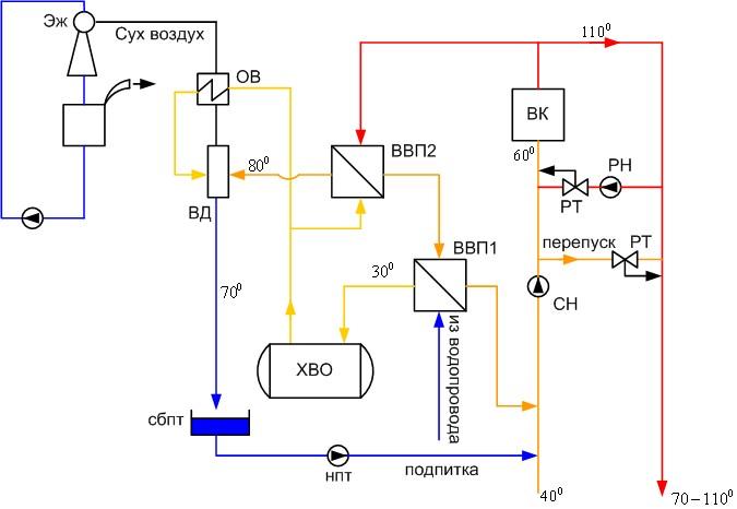 схема водогрейной котельной