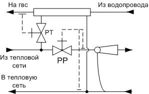 Схема подключения к тепловым сетям фото 742