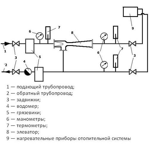Элеваторный узел отопления и теплообменником Уплотнения теплообменника SWEP (Росвеп) GL-145N Минеральные Воды