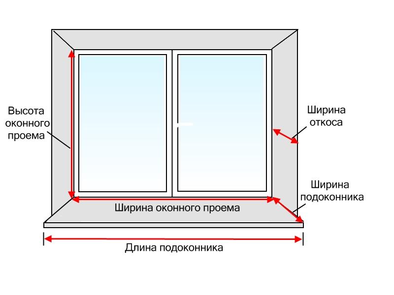 Замер окон, правильный замер окна