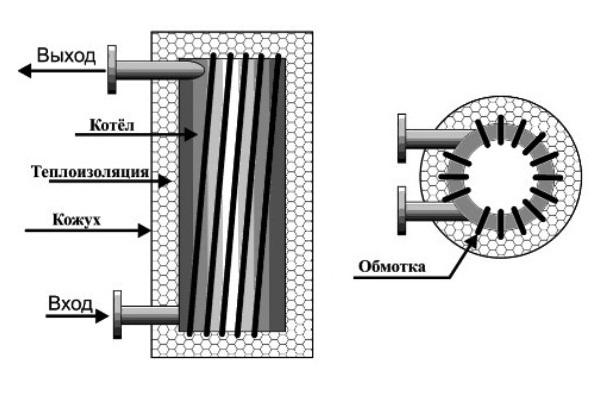 Вихревой индукционный нагреватель своими руками схема