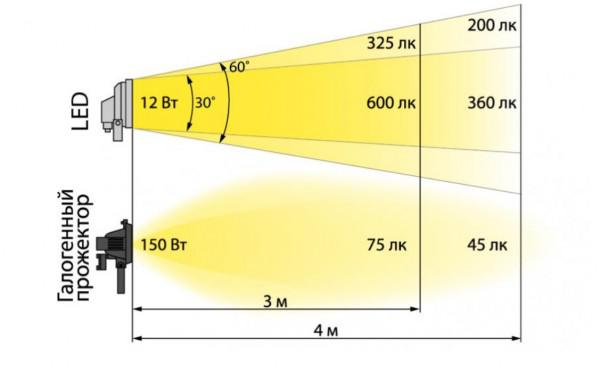 энергосберегающие лампы мощность таблица световой поток