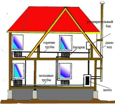 Как в доме сделать паровое отопление в